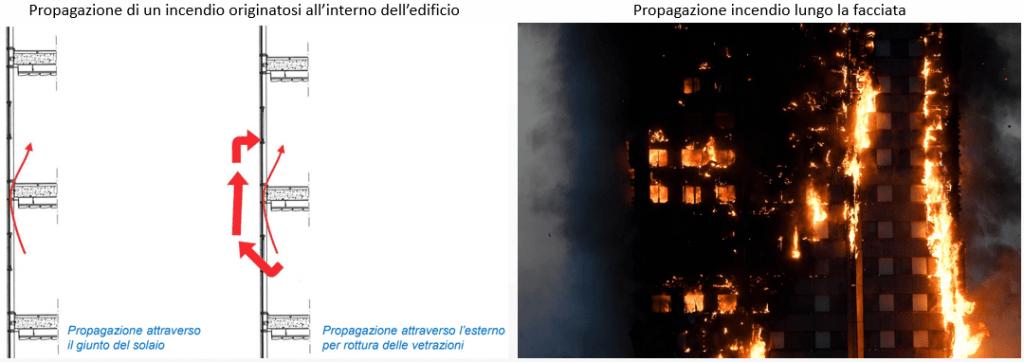 Normativa antincendio delle facciate: propagazione di un incendio in facciata e la Grenfell Tower