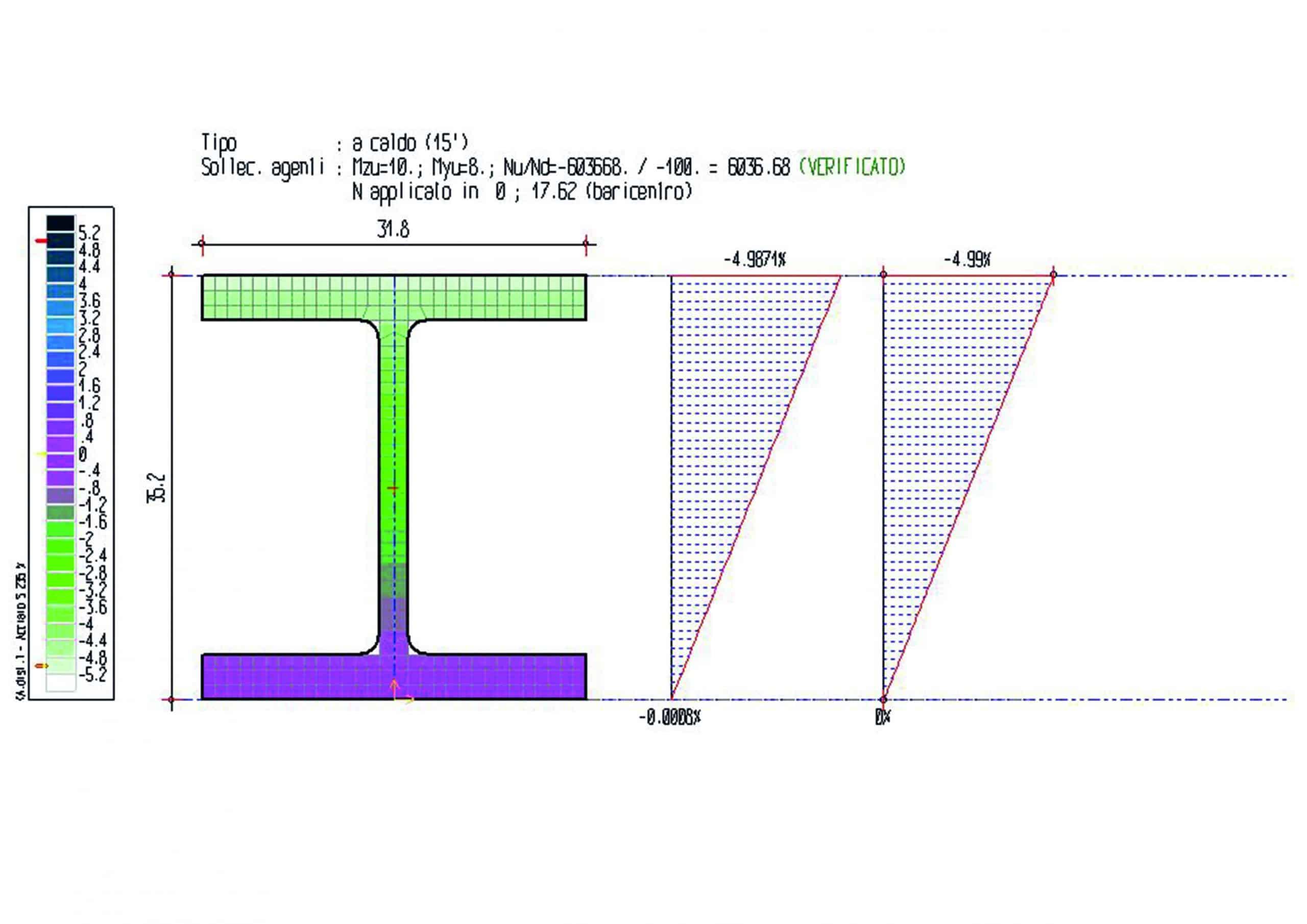 verifica della temperatura critica con ISO834 e applicazione del metodo analitico