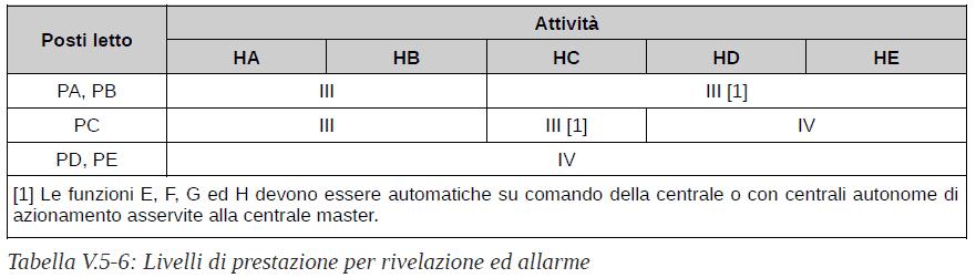 V.5 Attività turistico ricettivo alberghiere - D.M. 14.02.2020 - D.M. 08.06.2016 - Tabella V.5-6 Livelli di prestazione per rivelazione ed allarme