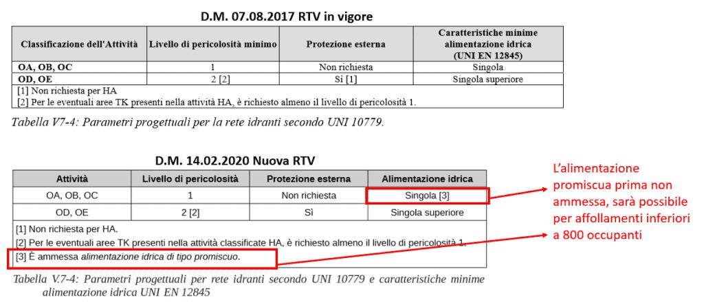 La nuova RTV Scuole di cui al D.M. 14.02.2020. Parametri progettuali per reti idranti ai sensi della UNI 10779 e della UNI 12845