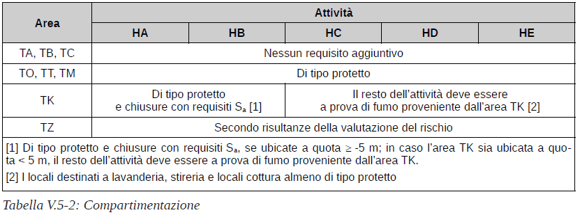 V.5 Attività turistico ricettivo alberghiere - D.M. 14.02.2020 - D.M. 08.06.2016 - Tabella V.5-2 Compartimentazione