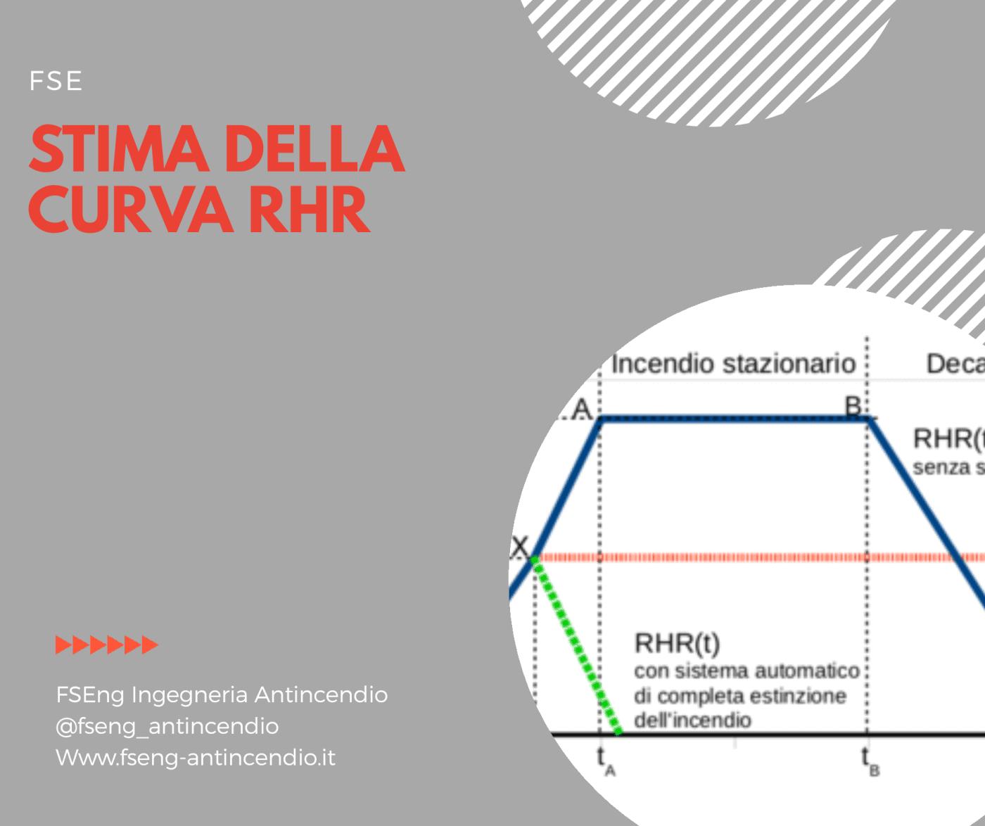 stima della curva rhr