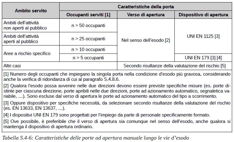 Dispositivi per l'apertura delle porte - Tabella S.4-6 caratteristiche delle porte ad apertura manuale lungo le vie d'esodo