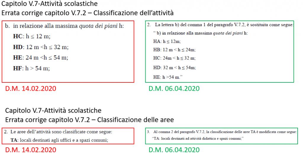 Aggiornamento delle RTV in vigore - Errata Corrige. D.M. 14.02.2020 e D.M. 06.04.2020 - Allegato 2. RTV 7 attività scolastiche, classificazione dell'attività. massima quota dei piani e area TA