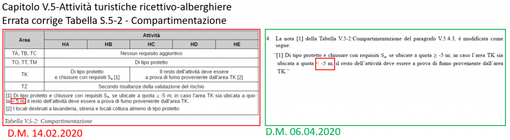 Aggiornamento delle RTV in vigore - Errata Corrige. D.M. 14.02.2020 e D.M. 06.04.2020 - Allegato 2. RTV 5 alberghi, compartimentazione