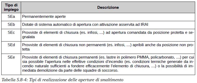 Chiarimento sulle aperture di smaltimento fumi. Tabella S.8-4: tipi di realizzazione delle aperture di smaltimento. Codice di prevenzione incendi (D.M. 18.10.2019)