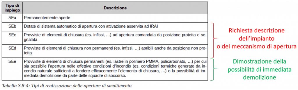 Chiarimento sulle aperture di smaltimento fumi. La documentazione progettuale come da nota DCPREV 4096 del 12.03.2020