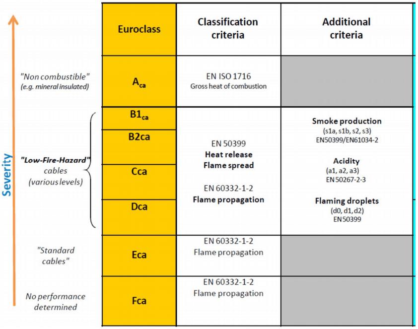 Cavi elettrici e la normativa antincendio. Il parametro del gocciolamento. Cosa impone la normativa antincendio. Il DM 27.10.2007