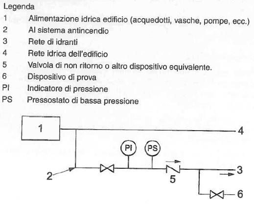 Alimentazione promiscua della rete idranti - UNI 10779 - Figura A.1