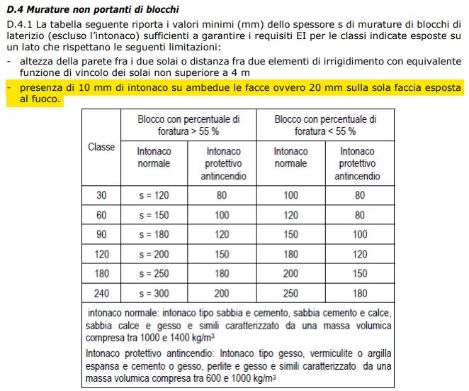 Verifica analitica di resistenza al fuoco per pareti in blocchi non portanti e senza intonaco DM 2007