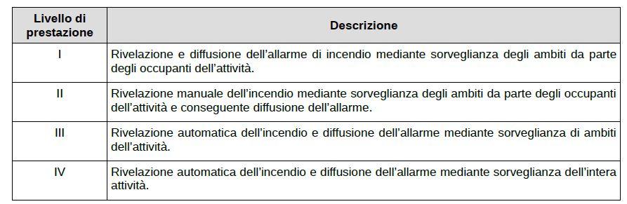 codice di prevenzione incendi livelli di prestazione S7