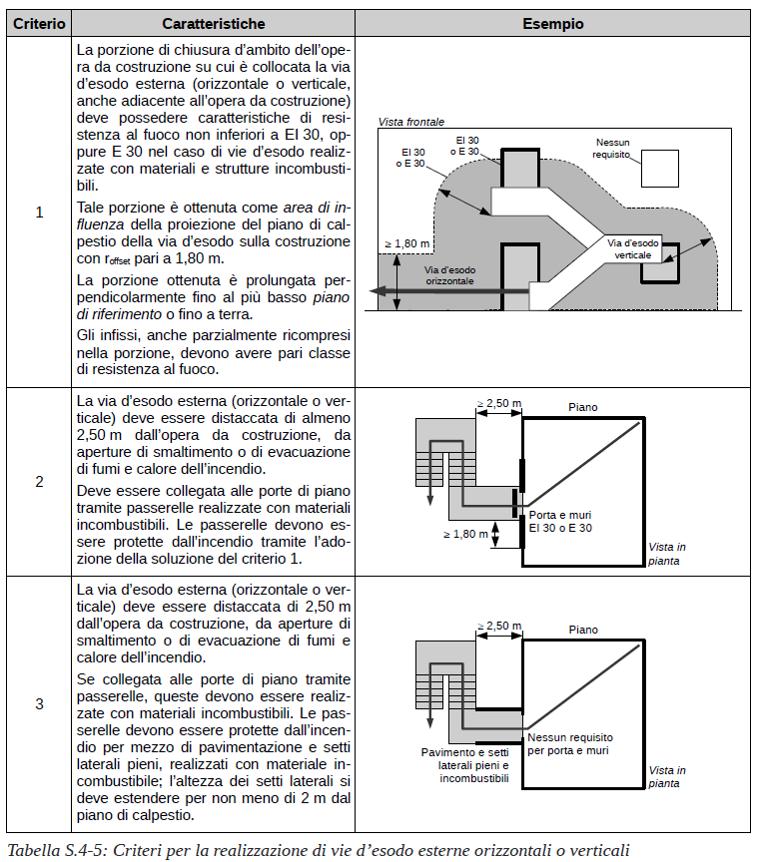 Vie d'esodo nel codice di prevenzione incendi. Le vie d'esodo esterne. Tabella S.4-5 criteri per la realizzazione di vie d'esodo esterne orizzontali o verticali